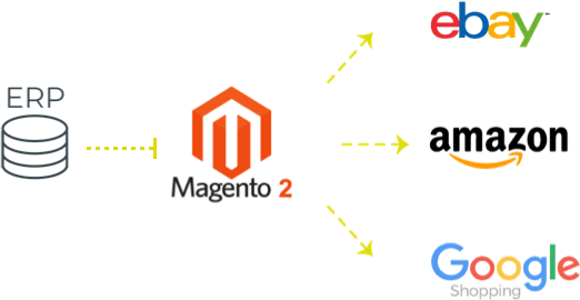 Automate your E-commerce and cut management costs